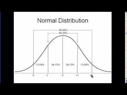 How To Read A Bell Curve Chart Normal Distribution Explained Simply Part 1 Youtube
