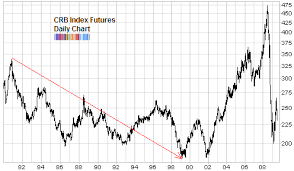 Stocks And Commodities The 18 Year Cycle Seeking Alpha