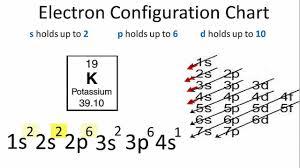 Electron Configuration For Potassium K