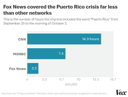 Puerto Rico Charts These Charts Show Fox News Really Did Ignore Puerto Ricos