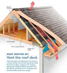 beyond the decreased capacity for insulation when venting roof deck deck or attic has some other drawbacks worth considering how to insulate a c80