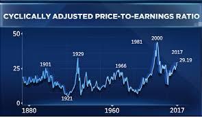 Robert Shiller High Valuations Make Stocks Dangerous