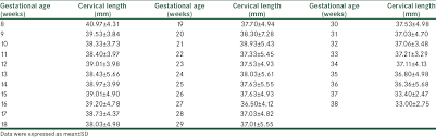 Uterus Measurement Chart During Pregnancy Reference Range Of The Weekly Uterine Cervical Length At 8