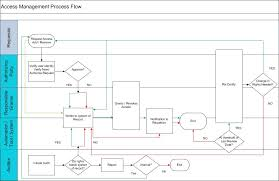 Itil Request Fulfillment Process Flow Chart May Home
