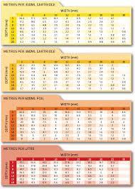 Silicone Sealant Coverage Chart Sealant Calculator Everbuild Tecnic