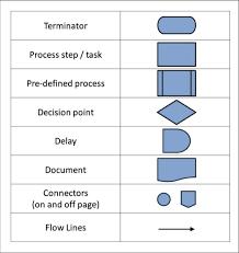 Process Mapping Symbols Map 2018