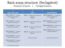 images of pros and cons essay template net basic essay structure