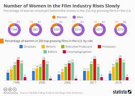 Chart Number Of Women In Film Industry Rises Slowly Statista