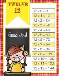 The Brainy Bunch Math Multiplication And Division Charts 1 To 12