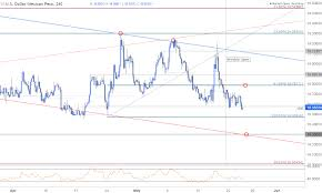 Usd Mxn Chart Usd Mxn Wall Of Resistance Holds Now What