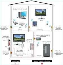 fiber optic wiring home trusted wiring diagrams \u2022 dish network home wiring diagram fibre optic wiring home basic guide wiring diagram u2022 rh hydrasystemsllc com fibre optic home connection fibre optic home connection