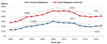 Osd Obligation And Expenditure Goals Chart How Much Dod Spends On Contract Obligations