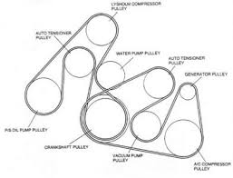 Serpentine belt   Automotive illustrated glossary additionally  in addition Mazda Mazda3 Serpentine Belt Replacement Cost Estimate in addition 2007 Hyundai Tucson 2 7L Serpentine Belt Diagram with 2007 Mazda 3 in addition 2004 Dodge Ram 1500 HEMI 5 7L Serpentine Belt Diagram also Drive Belt Replacement   2004 to 2016 Mazda 3 Forum and Mazdaspeed moreover Was wondering if u could tell me the serpentine belt routing for a in addition SOLVED  Serpentine belt diagram for 2007 ford focus   Fixya as well Drive Belt Diagram   Mazdaspeed Forums with regard to 2007 Mazda 3 furthermore  further How to Replace an Air Conditioning Belt   YourMechanic Advice. on 2007 mazda 3 serpentine belt repment