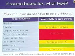 what type of source based tax would be most appropriate for the extractives sector igf