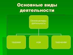 Деятельность и её структура Виды деятельности Психология  Реферат на тему виды деятельности