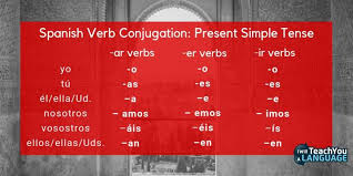 Spanish Infinitive Verbs Chart How To Master Spanish Verb Conjugation I Will Teach You A