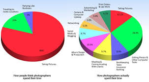 Photographer Chart How Do Photographers Spend Their Time Fact Vs Fiction