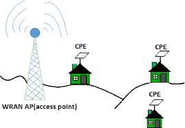 Towards an IEEE 802.22 (WRAN) based wireless broadband for rural Bangladesh  — Antenna design and coverage planning | Semantic Scholar