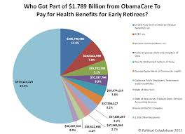 Corporate Welfare For Early Retirement Healthcare