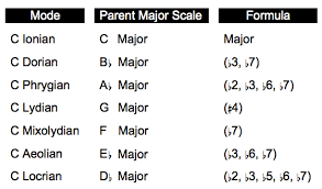 Major Scale Modes Chart The Guitarchitects Guide To Modes Part 6 The Circle Of