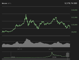 Bitcoin Dips Below 10 000 For The Second Time In July
