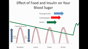 Lantus Sliding Scale Insulin Chart Food And Your Blood Sugar Lantus And Novolog Diabetes Center For Children At Chop