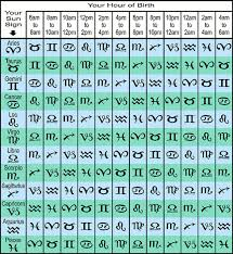 32 Precise Sun Moon And Rising Sign Chart