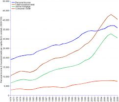 Household Income And Debt