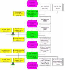 Бюджет движения денежных средств ru Пример регламента бюджета движения денежных средств на фазе учета контроля и анализа