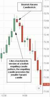 Candle Chart For Stock Bearish Harami Candlestick Candlestick Chart Stock Charts