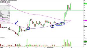 Linn Co Llc Lnco Stock Chart Technical Analysis For 04 12 16