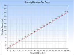 Dog Aspirin Dosage Chart Rimadyl For Dogs Veterinary Place