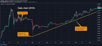 Bitcoin is currently trading at $6,348 at the. Bitcoin Price May Drop After Halving Historical Data Shows Coindesk