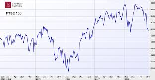 Asx 100 Chart What The Charts Say About Global And Australian Sharemarkets