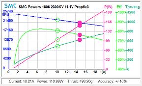 Smc English Chart 1806 2300kv Multi Rotor Motor
