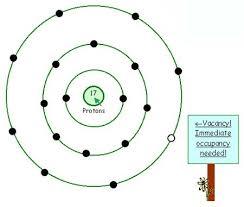 Diagram Of An Atom Labeled Diagram Of Argon Atom Manual E Books