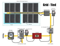 solar pv wiring diagram residential electrical wiring diagrams solar panel wiring series vs parallel at Solar Wiring Diagram