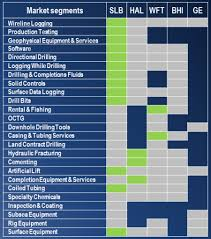 Schlumberger Organization Chart Will Schlumberger Continue To Be An Industry Leader In 2017