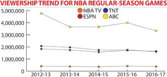 Nba Regular Season Sees Ratings Drop