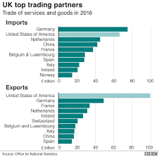 Irish Top 100 Charts The Uk Us Trade Relationship In Five Charts Bbc News