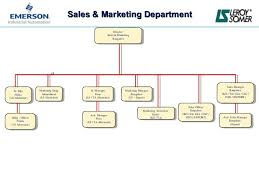 Sales And Marketing Department Chart Department Flow Chart
