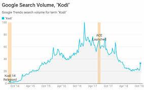 Kodi Piracy In Steep Decline Anti Piracy Efforts From Ace