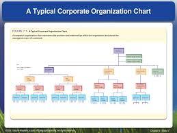 Ppt Creating A Flexible Organization Powerpoint