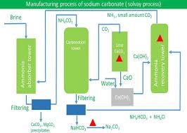 sodium carbonate manufacturing process