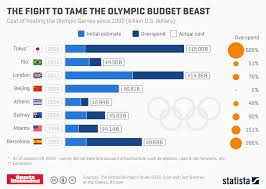 Chart The Fight To Tame The Olympic Budget Beast Statista