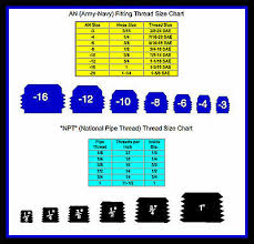 Pipe Thread Chart An Army Navy Fittings Npt National Pipe Thread Sizes Tool Box Magnet Ebay