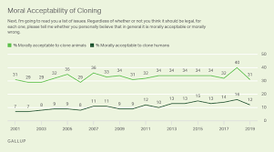 Cloning Gallup Historical Trends