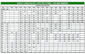 Usaf Salary Chart 48 Exact Pay Chart For Air Force Reserve