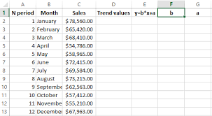 How To Make A Forecast Chart In Excel How To Create A Sales Plan In Excel With A Forecast Graph