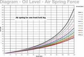 More Fork Oil For More Dampening Harley Davidson Forums